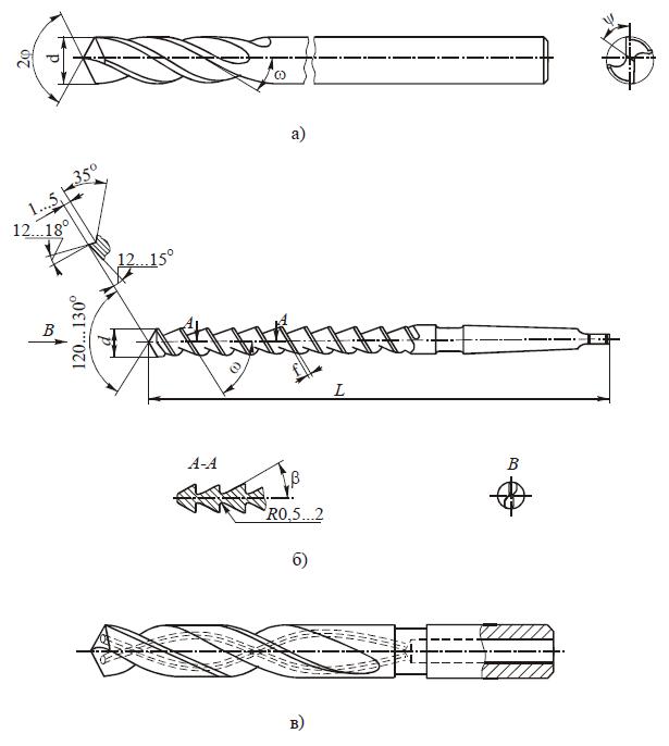 Спиральные сверла для глубокого сверления