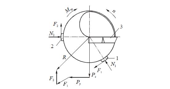 Схема сил, действующих в плоскости, перпендикулярной к оси сверла с определенностью базирования