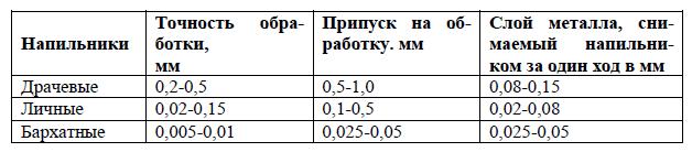 Подбор напильника в зависимости от припуска и точности обработки.