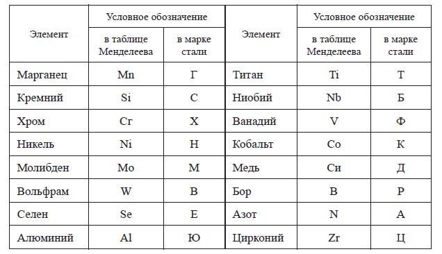 Условное обозначение элементов химического состава в основном металле и электродной проволоке