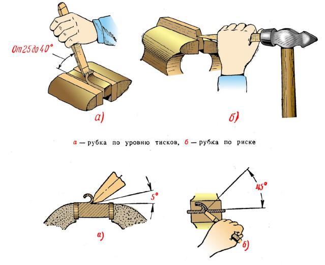 Установка зубила на обрабатываемый предмет