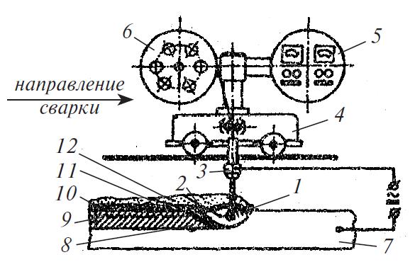 Схема автоматической дуговой сварки под слоем флюса