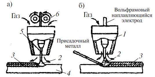 Схема сварки в среде защитных газов плавящимся и неплавящимся электродом