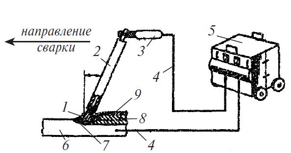Схема ручной сварки покрытым электродом